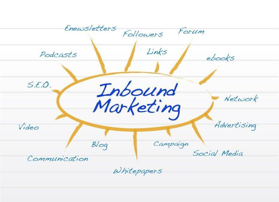 What Can Inbound Marketing Help Your Business To Grow?